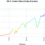 elevation profile Ceske-vrbne to cesky krumlov