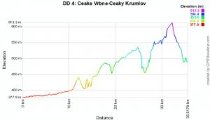 elevation profile Ceske-vrbne to cesky krumlov